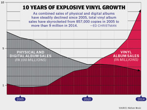 10 years of vinyl growth