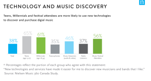 2015 Canadian Listening Habits