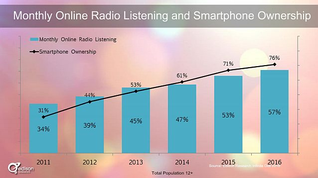 infinite-dial-2016-smartphone-and-online-radio