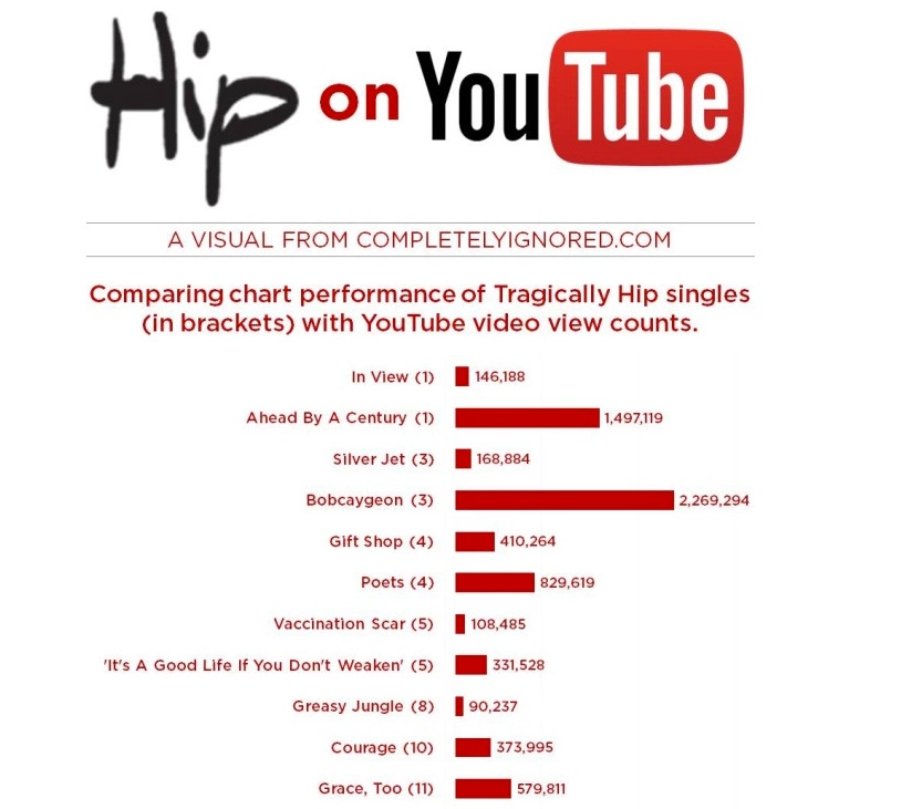 Hip songs - YouTube vs charts copy