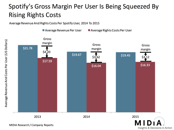 spotify-margin-per-user