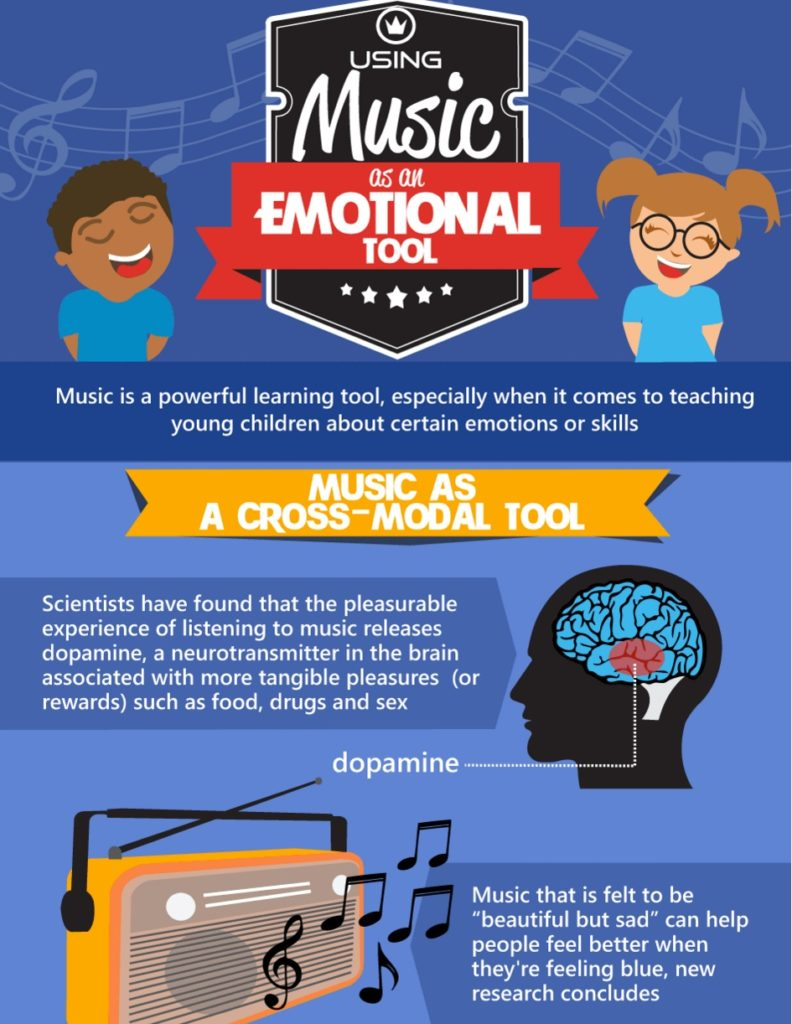Music as an Emotional Tool copy