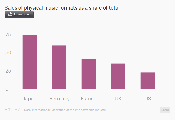 Comparing physical music share between countries