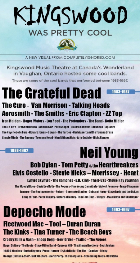 Kingswood Music Theatere Infographic