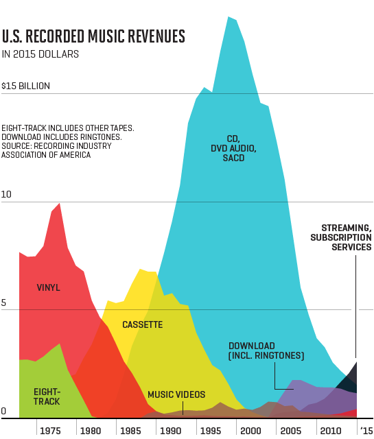 us-music-revenues-to-2015