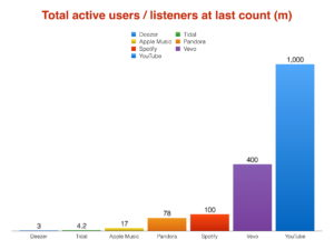 active-users-chart