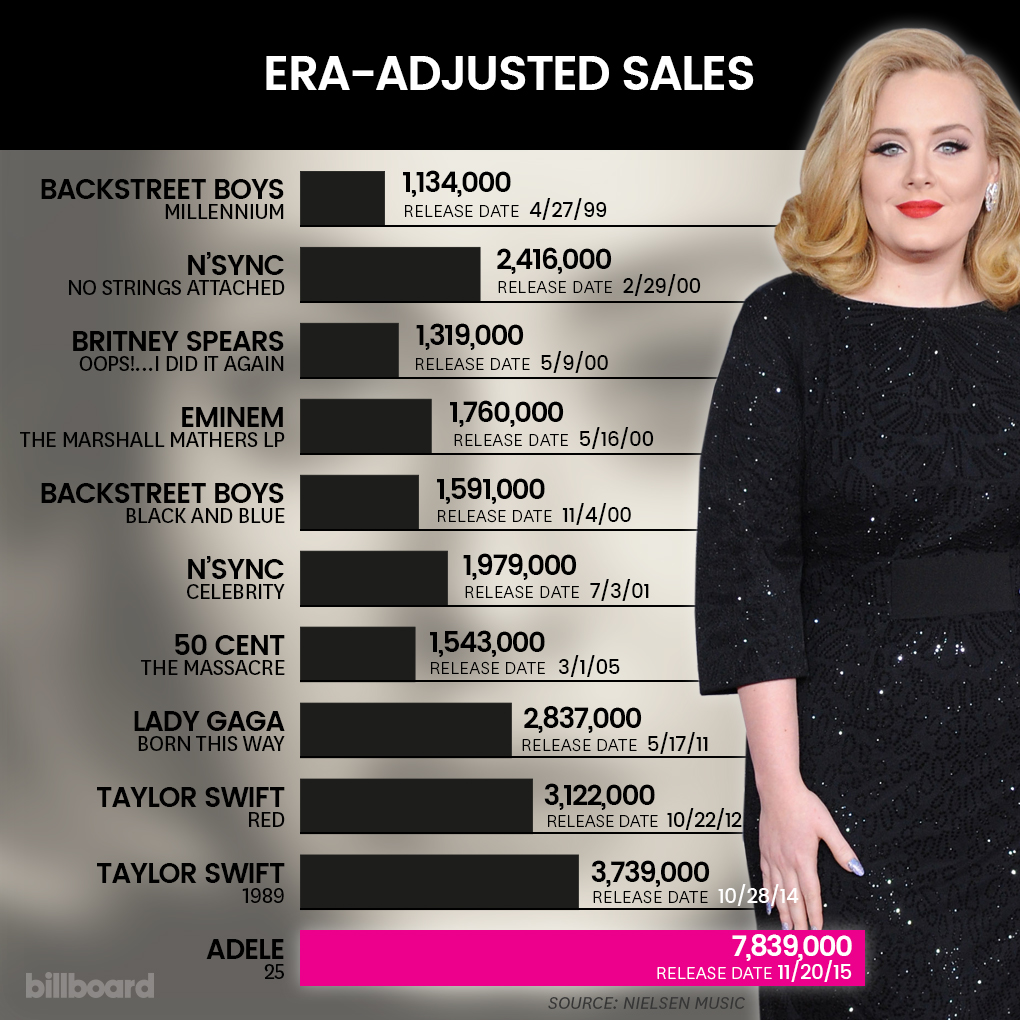 Adele era-adjusted sales