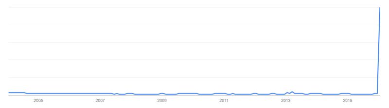 Bowie interest over time.