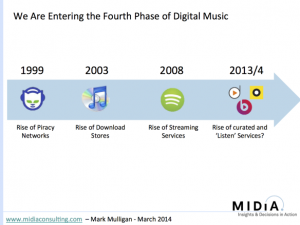 Fourth phase of digital music consumption