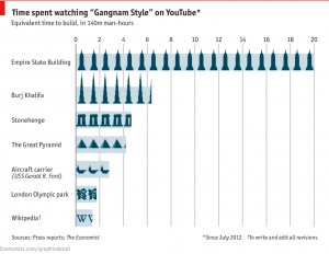 Gangnam Style's effects on the economy