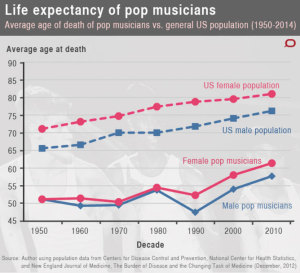 Life Expectancy of Pop Musicians