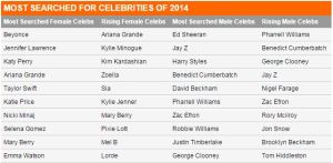 Most-searched on Google in 2014