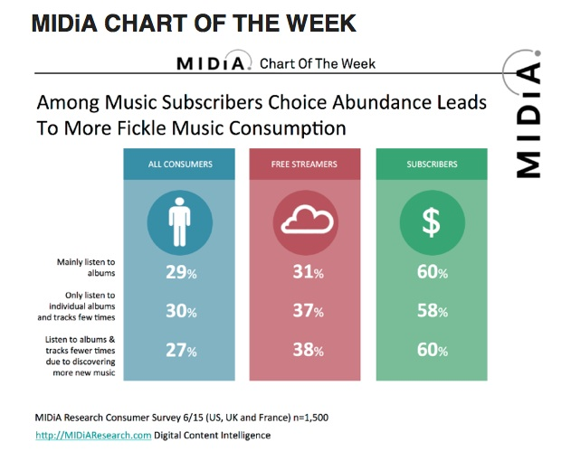 Music fickleness copy