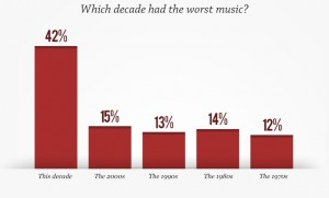 Poll-worst decade for music
