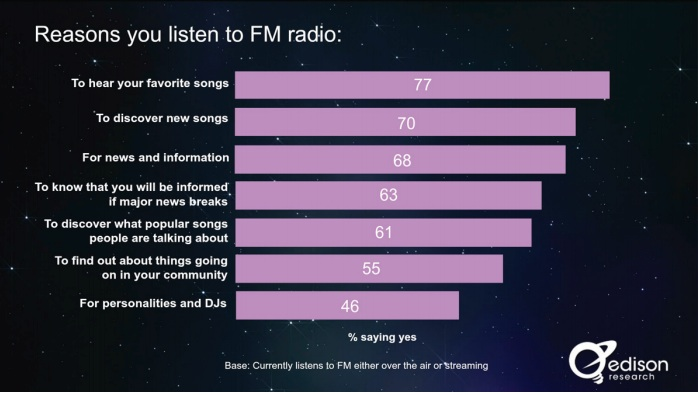 Reasons for FM radio listening copy