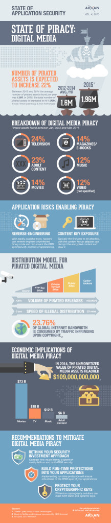 State-of-Application-Security_DigitalMedia
