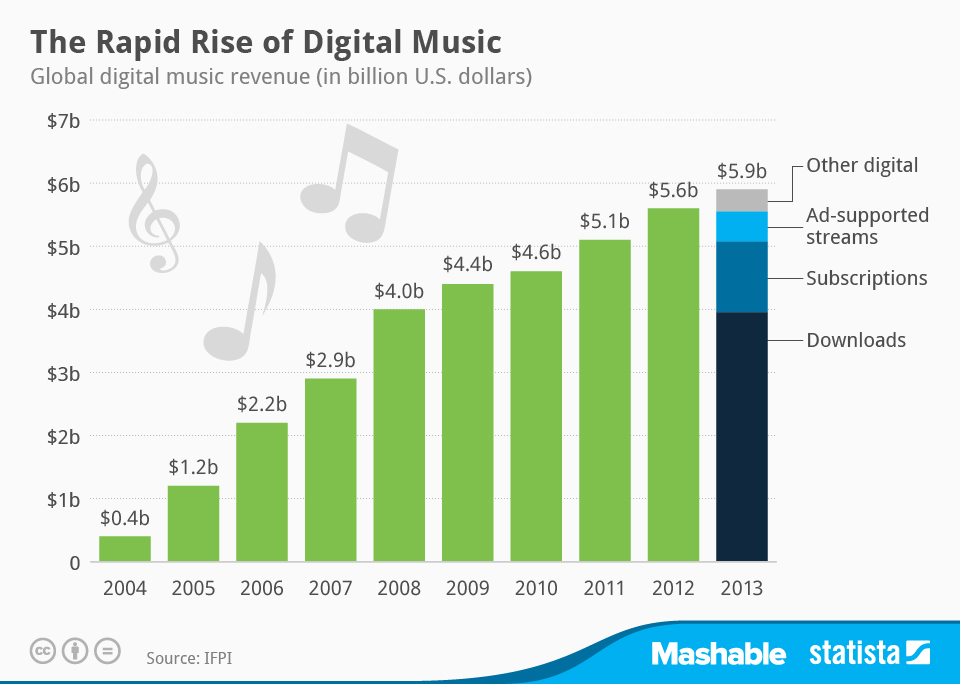 an analysis of the rise of digital music and the options of the music industry