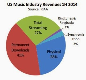 Streaming vs. Phyiscal Q1 and Q2 2014