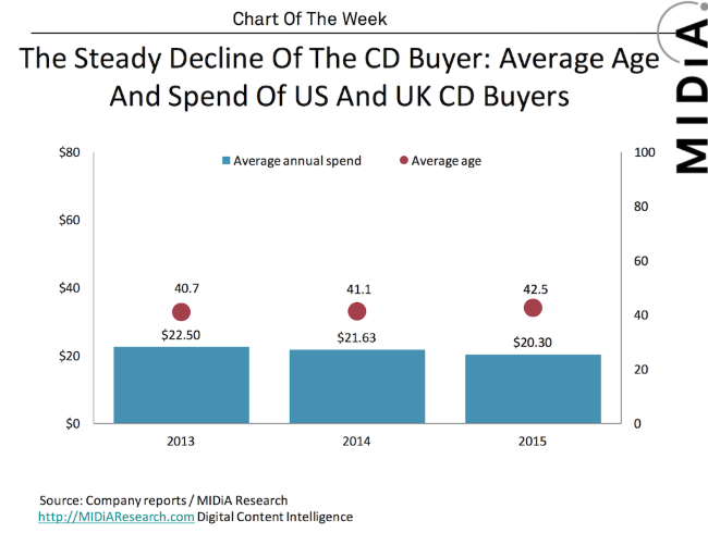 The Decline of the CD Buyer