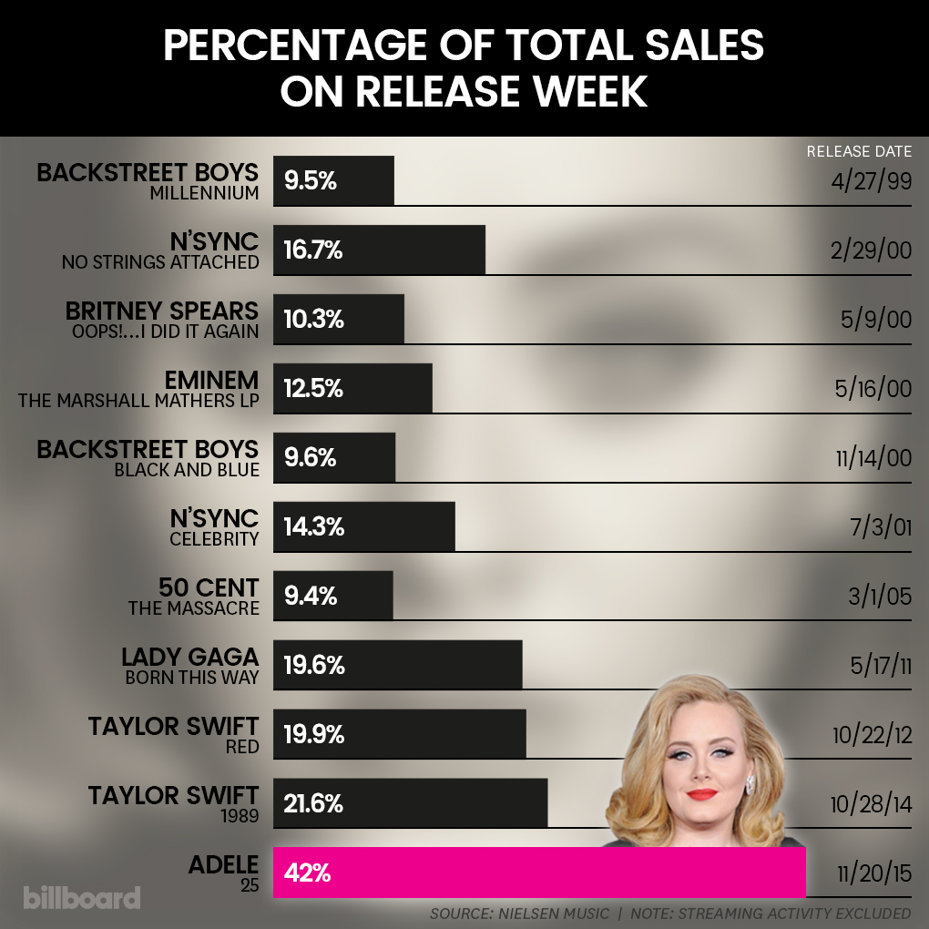 adele-charts-release-date