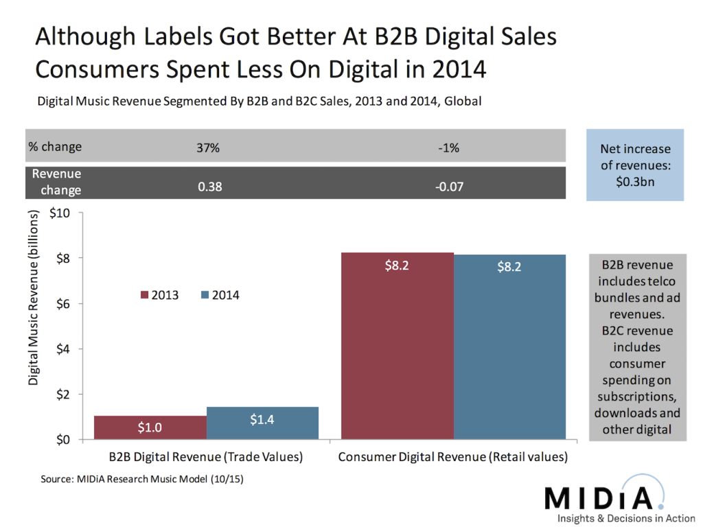 consumer-spending-on-digital-music-fell-in-2015-midia