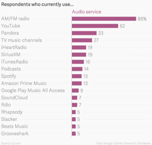 respondents-who-currently-use-audio-service_chartbuilder-1